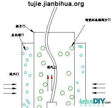 鱼缸过滤器的制作方法图解