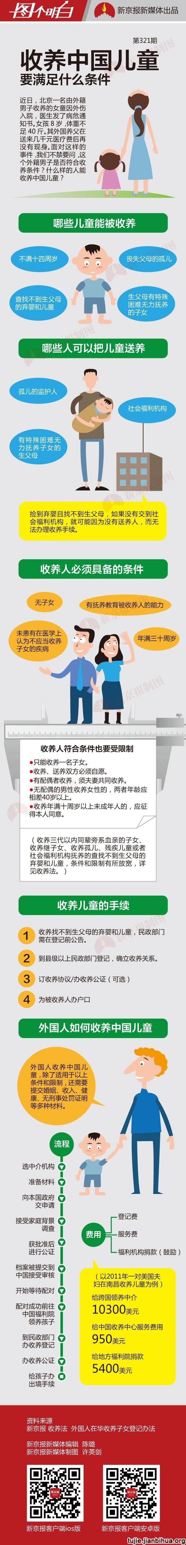 外国人如何收养中国儿童图解